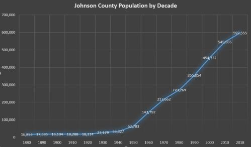 Johnson County's population was roughly the same from 1880 to 1920, growing from 16,850 to only 18,350 residents. But in 1930, the first visible growth occurred: suburban arrivals spiked to 27,179, and the population has not stopped growing since.